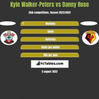 Kyle Walker-Peters vs Danny Rose h2h player stats