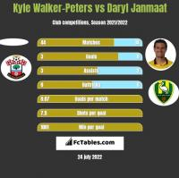 Kyle Walker-Peters vs Daryl Janmaat h2h player stats