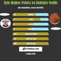 Kyle Walker-Peters vs DeAndre Yedlin h2h player stats