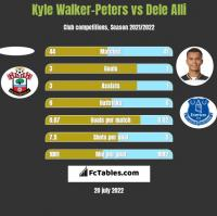 Kyle Walker-Peters vs Dele Alli h2h player stats
