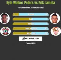 Kyle Walker-Peters vs Erik Lamela h2h player stats