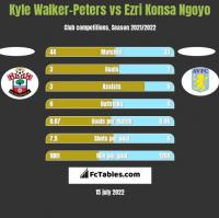 Kyle Walker-Peters vs Ezri Konsa Ngoyo h2h player stats