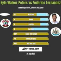 Kyle Walker-Peters vs Federico Fernandez h2h player stats