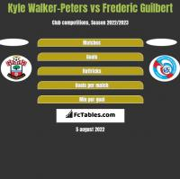 Kyle Walker-Peters vs Frederic Guilbert h2h player stats