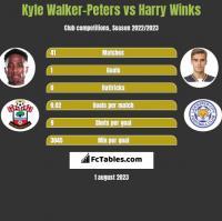 Kyle Walker-Peters vs Harry Winks h2h player stats