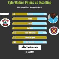 Kyle Walker-Peters vs Issa Diop h2h player stats