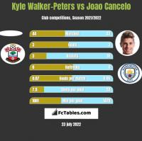 Kyle Walker-Peters vs Joao Cancelo h2h player stats