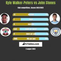 Kyle Walker-Peters vs John Stones h2h player stats
