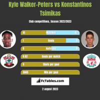 Kyle Walker-Peters vs Konstantinos Tsimikas h2h player stats