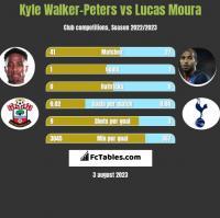 Kyle Walker-Peters vs Lucas Moura h2h player stats