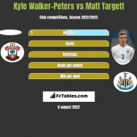 Kyle Walker-Peters vs Matt Targett h2h player stats