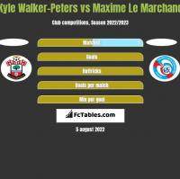 Kyle Walker-Peters vs Maxime Le Marchand h2h player stats