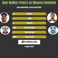 Kyle Walker-Peters vs Moussa Dembele h2h player stats