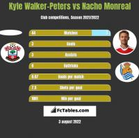 Kyle Walker-Peters vs Nacho Monreal h2h player stats