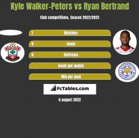 Kyle Walker-Peters vs Ryan Bertrand h2h player stats