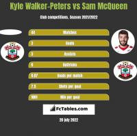 Kyle Walker-Peters vs Sam McQueen h2h player stats