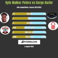 Kyle Walker-Peters vs Serge Aurier h2h player stats