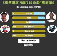 Kyle Walker-Peters vs Victor Wanyama h2h player stats