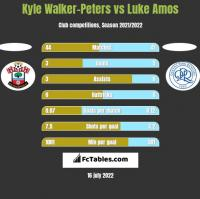 Kyle Walker-Peters vs Luke Amos h2h player stats