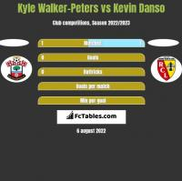 Kyle Walker-Peters vs Kevin Danso h2h player stats
