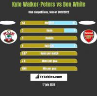 Kyle Walker-Peters vs Ben White h2h player stats