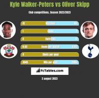 Kyle Walker-Peters vs Oliver Skipp h2h player stats