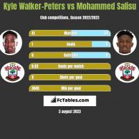 Kyle Walker-Peters vs Mohammed Salisu h2h player stats
