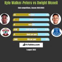 Kyle Walker-Peters vs Dwight Mcneil h2h player stats