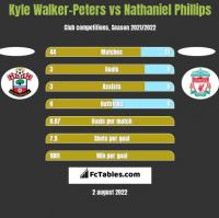 Kyle Walker-Peters vs Nathaniel Phillips h2h player stats