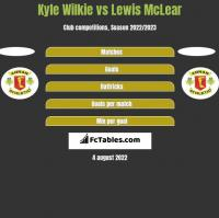 Kyle Wilkie vs Lewis McLear h2h player stats