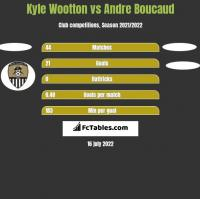 Kyle Wootton vs Andre Boucaud h2h player stats