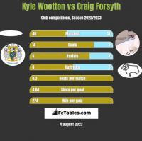 Kyle Wootton vs Craig Forsyth h2h player stats