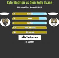 Kyle Wootton vs Dion Kelly-Evans h2h player stats