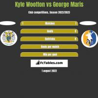 Kyle Wootton vs George Maris h2h player stats
