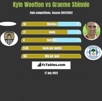 Kyle Wootton vs Graeme Shinnie h2h player stats
