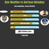 Kyle Wootton vs Harrison McGahey h2h player stats