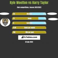 Kyle Wootton vs Harry Taylor h2h player stats