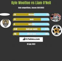 Kyle Wootton vs Liam O'Neil h2h player stats