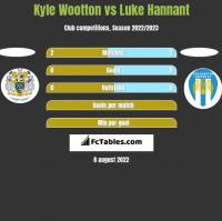 Kyle Wootton vs Luke Hannant h2h player stats