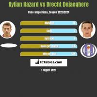 Kylian Hazard vs Brecht Dejaeghere h2h player stats