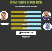 Kylian Hazard vs Dino Hotic h2h player stats