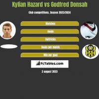 Kylian Hazard vs Godfred Donsah h2h player stats