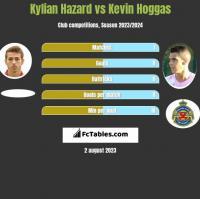 Kylian Hazard vs Kevin Hoggas h2h player stats