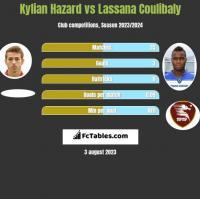 Kylian Hazard vs Lassana Coulibaly h2h player stats