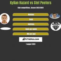 Kylian Hazard vs Stef Peeters h2h player stats