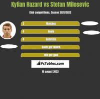 Kylian Hazard vs Stefan Milosevic h2h player stats