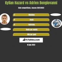 Kylian Hazard vs Adrien Bongiovanni h2h player stats