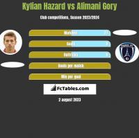 Kylian Hazard vs Alimani Gory h2h player stats