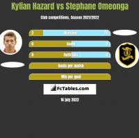 Kylian Hazard vs Stephane Omeonga h2h player stats