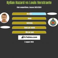 Kylian Hazard vs Louis Verstraete h2h player stats